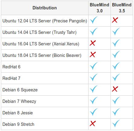 bm_distrib-support_3.0-3.5.png?version=1&modificationDate=1531405203848&api=v2